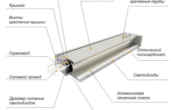 Уличные светодиодные LED светильники для улицы в Санкт