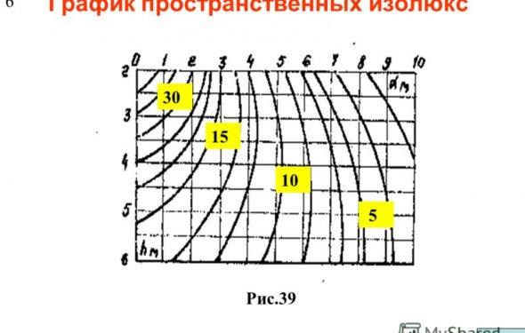 25 2. Точечный метод расчёта